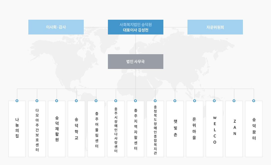 숭덕원 조직표